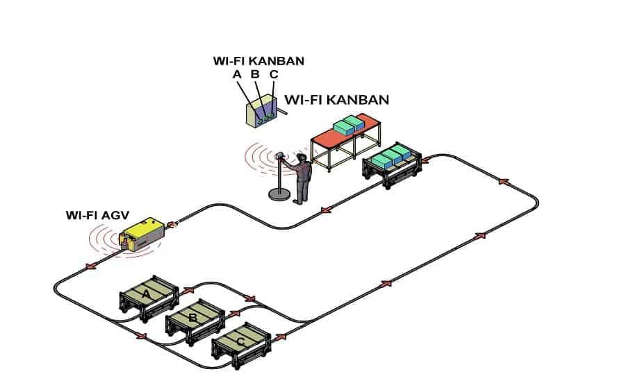 Elektronický systém Kanban - AGV